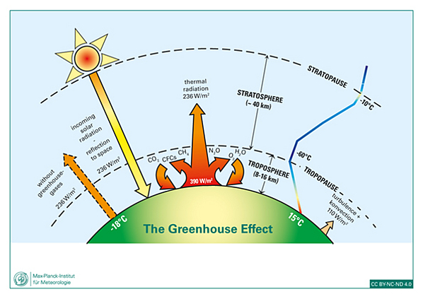 Graphic Greenhouse Effect